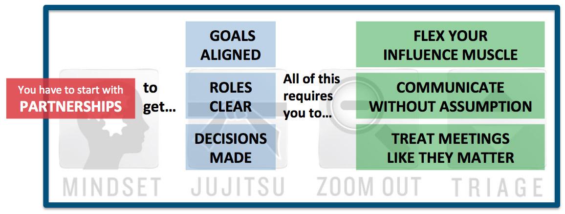 7Essentials-Model